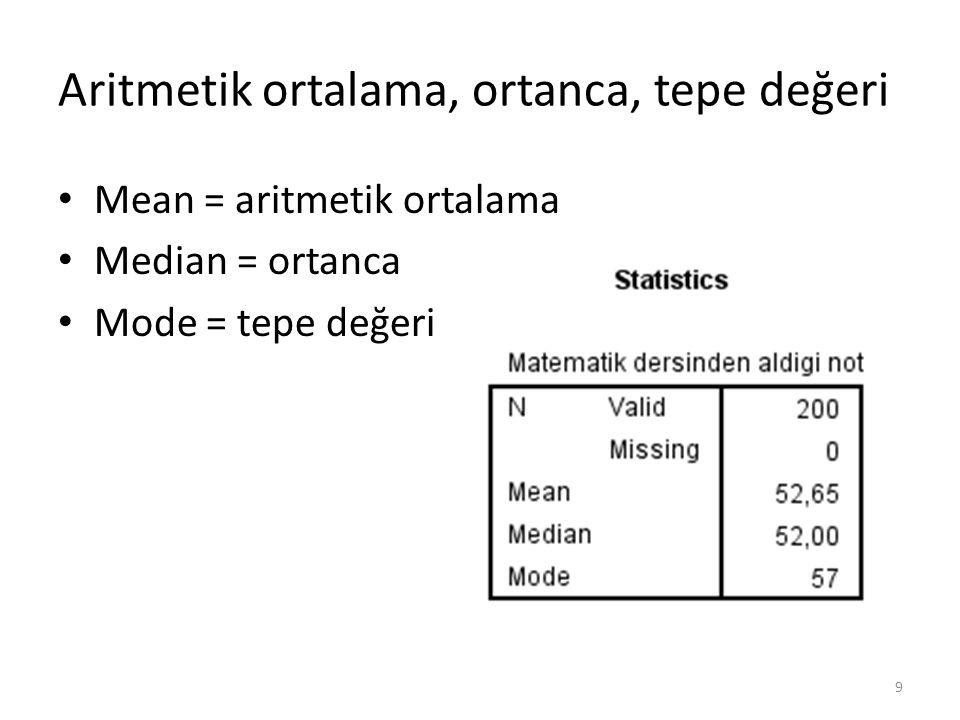 Aritmetik ortalama, ortanca, tepe değeri