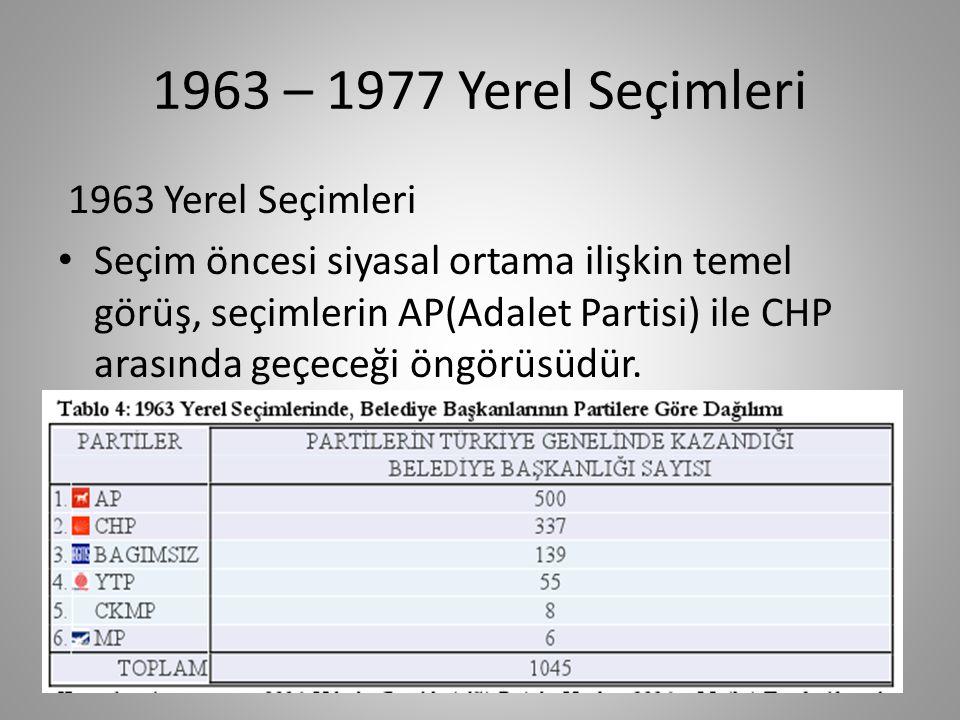 1963 – 1977 Yerel Seçimleri 1963 Yerel Seçimleri