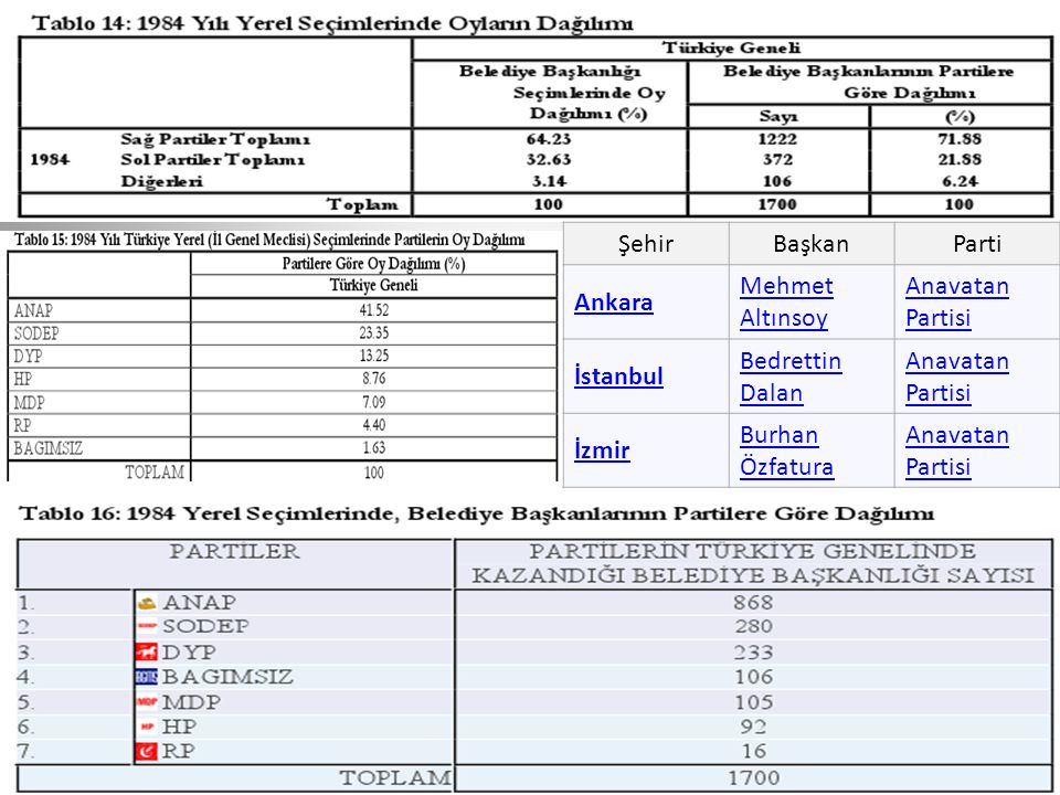 Şehir Başkan. Parti. Ankara. Mehmet Altınsoy. Anavatan Partisi. İstanbul. Bedrettin Dalan. İzmir.