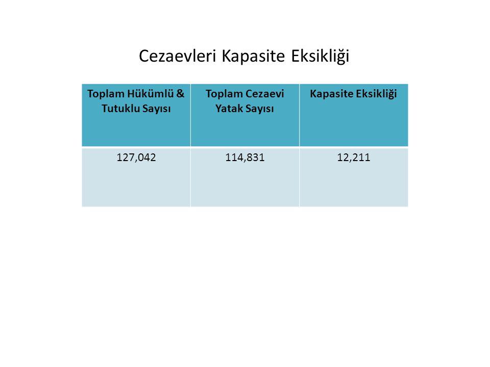 Toplam Hükümlü & Tutuklu Sayısı Toplam Cezaevi Yatak Sayısı