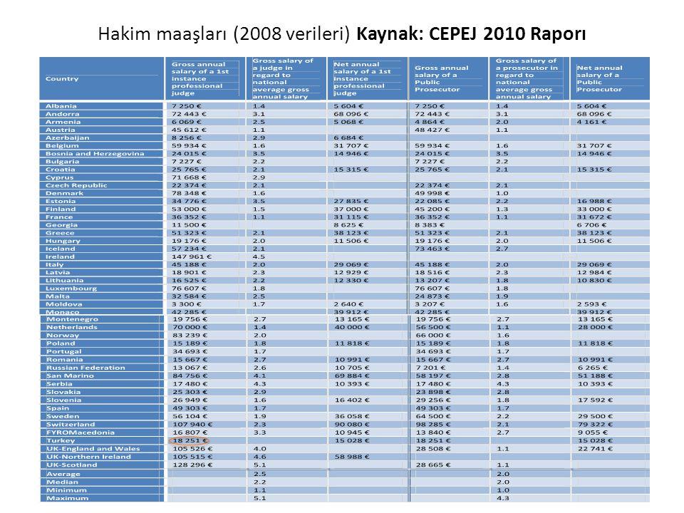 Hakim maaşları (2008 verileri) Kaynak: CEPEJ 2010 Raporı