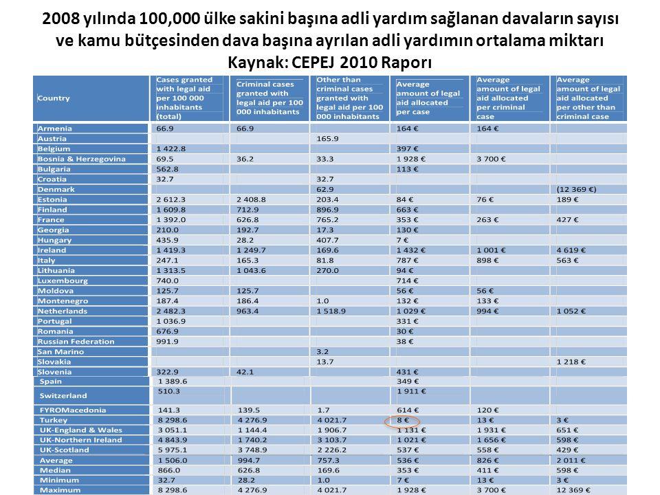 2008 yılında 100,000 ülke sakini başına adli yardım sağlanan davaların sayısı ve kamu bütçesinden dava başına ayrılan adli yardımın ortalama miktarı Kaynak: CEPEJ 2010 Raporı