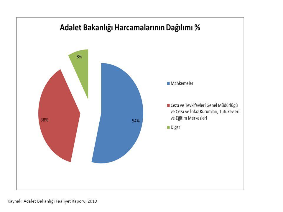 Kaynak: Adalet Bakanlığı Faaliyet Raporu, 2010