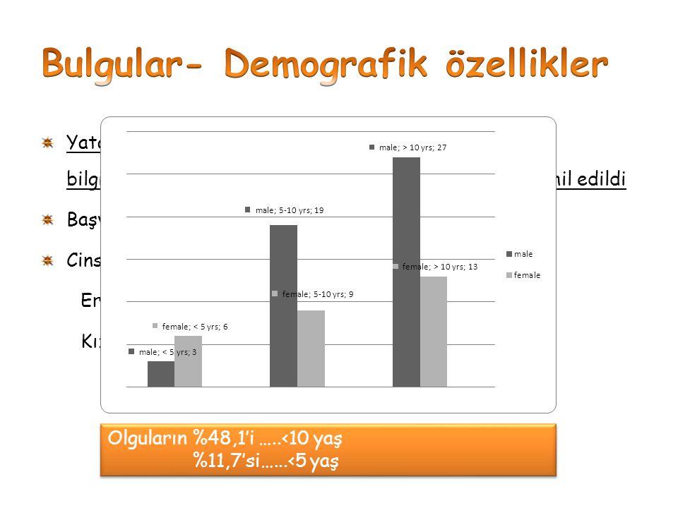Bulgular- Demografik özellikler