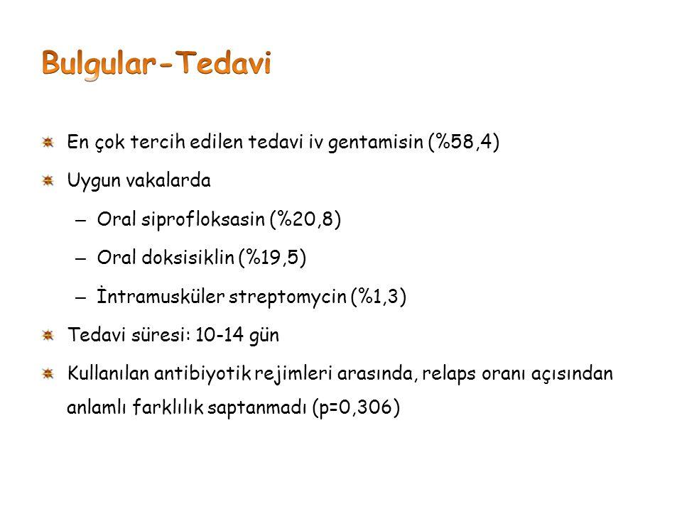 Bulgular-Tedavi En çok tercih edilen tedavi iv gentamisin (%58,4)