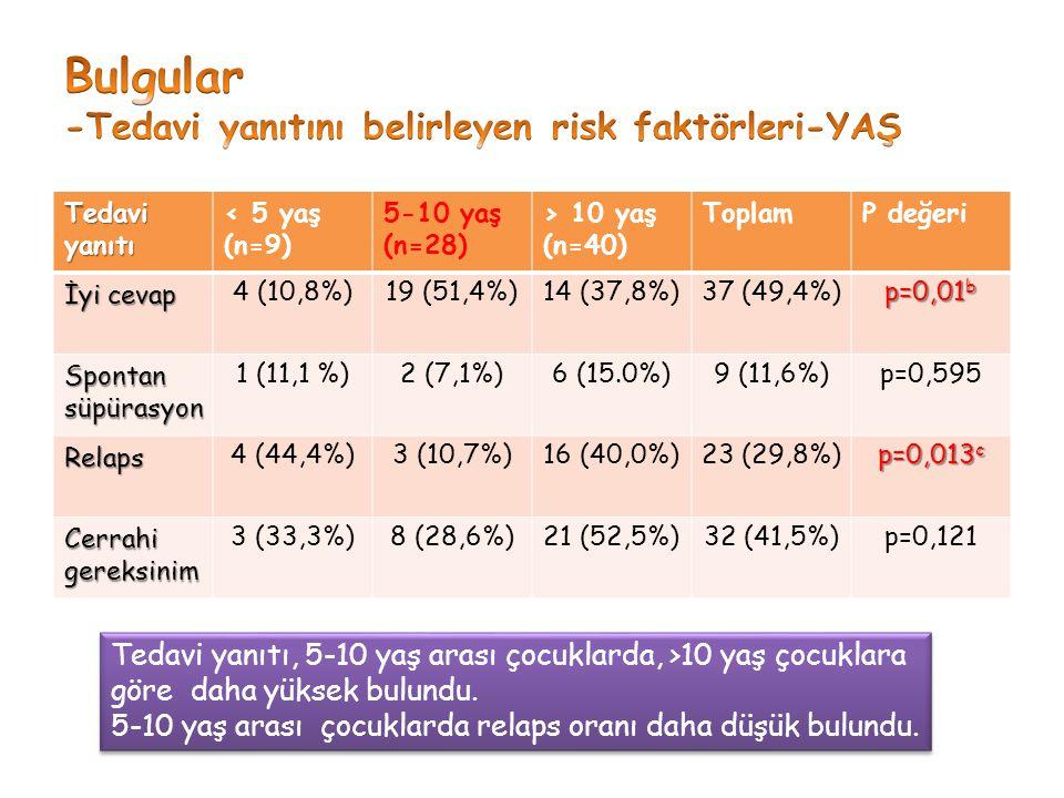 Bulgular -Tedavi yanıtını belirleyen risk faktörleri-YAŞ