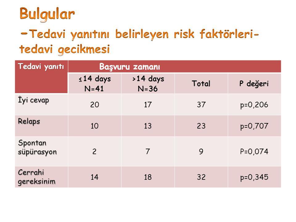 Bulgular -Tedavi yanıtını belirleyen risk faktörleri- tedavi gecikmesi