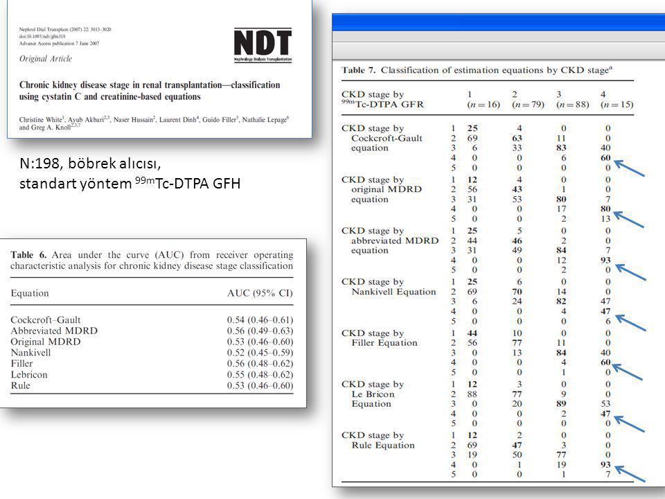 N:198, böbrek alıcısı, standart yöntem 99mTc-DTPA GFH