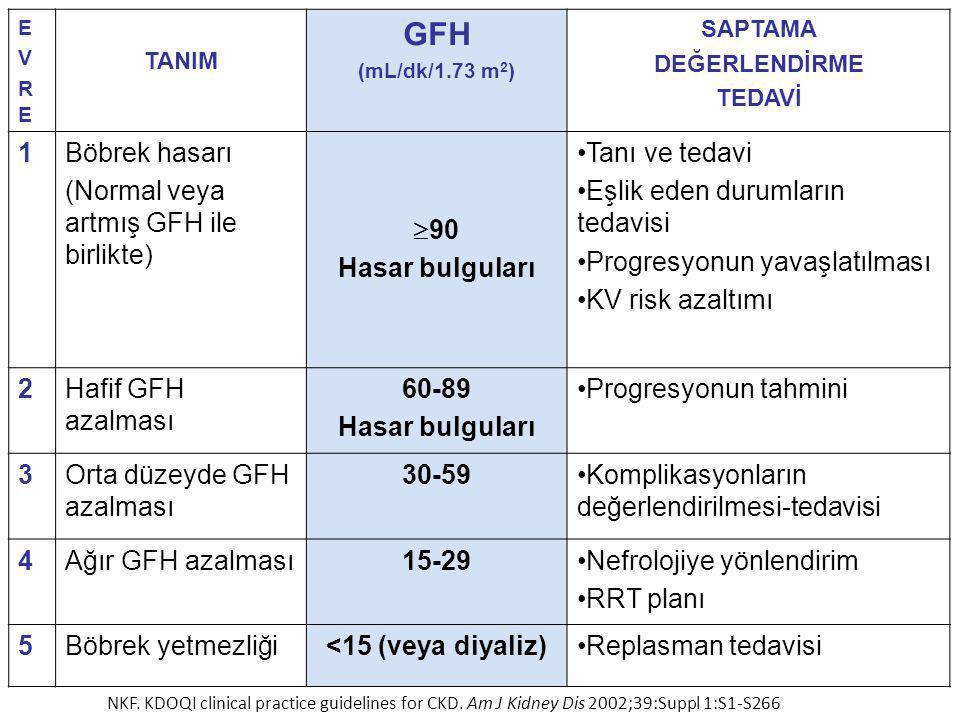 GFH 1 Böbrek hasarı (Normal veya artmış GFH ile birlikte) 90