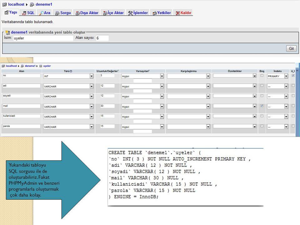 Yukarıdaki tabloyu SQL sorgusu ile de. oluşturabiliriz. Fakat. PHPMyAdmin ve benzeri. programlarla oluşturmak.