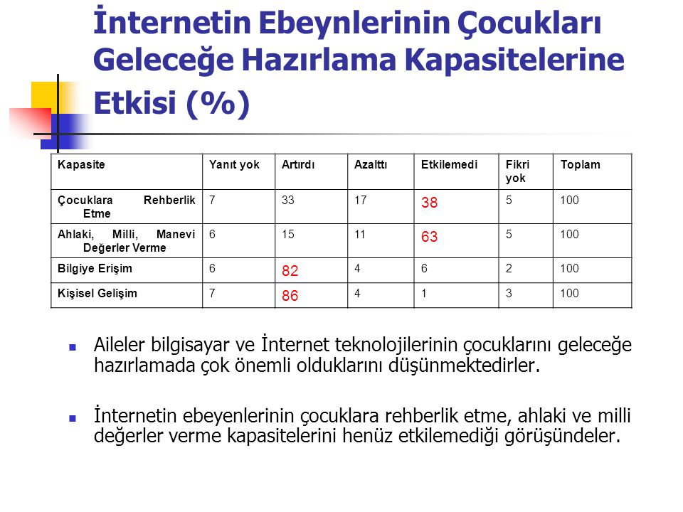 İnternetin Ebeynlerinin Çocukları Geleceğe Hazırlama Kapasitelerine Etkisi (%)