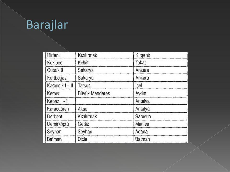Barajlar