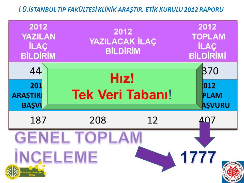 İ.Ü.İSTANBUL TIP FAKÜLTESİ KLİNİK ARAŞTIR. ETİK KURULU 2012 RAPORU
