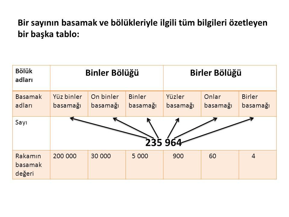 Bir sayının basamak ve bölükleriyle ilgili tüm bilgileri özetleyen bir başka tablo: