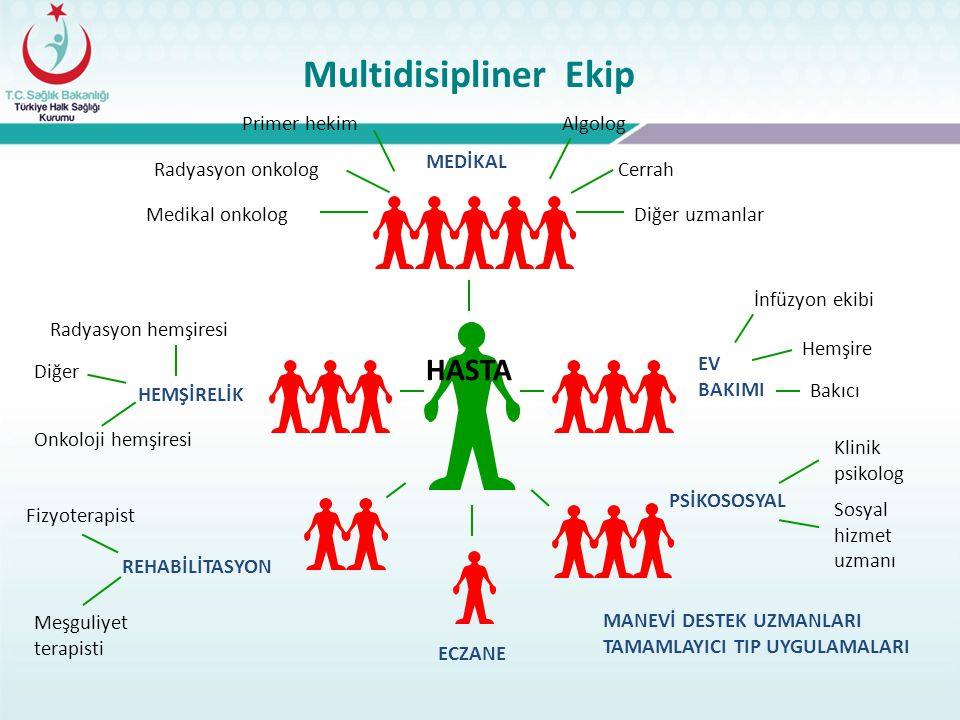 Multidisipliner Ekip HASTA MEDİKAL PSİKOSOSYAL EV BAKIMI HEMŞİRELİK