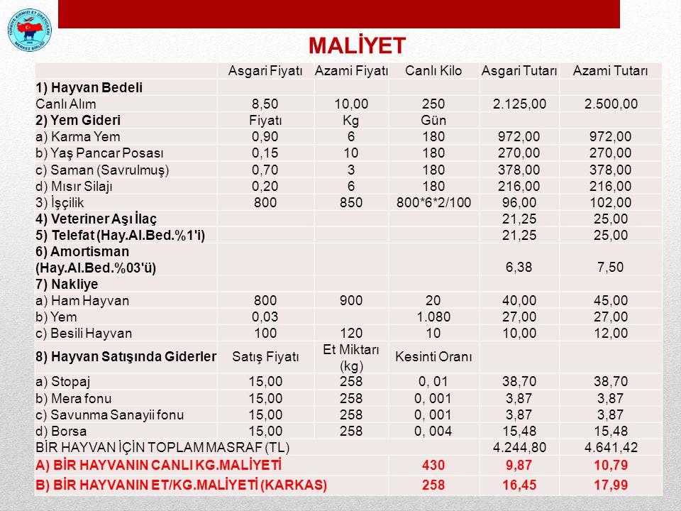 MALİYET Asgari Fiyatı Azami Fiyatı Canlı Kilo Asgari Tutarı