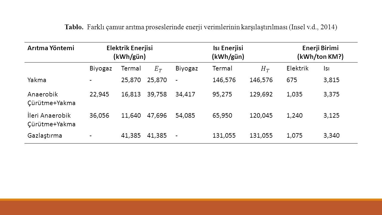 Tablo. Farklı çamur arıtma proseslerinde enerji verimlerinin karşılaştırılması (Insel v.d., 2014)