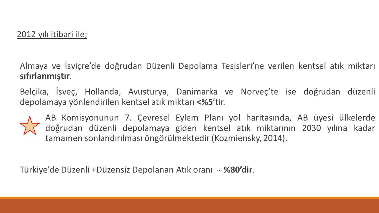 Türkiye'de Düzenli +Düzensiz Depolanan Atık oranı %80'dir.