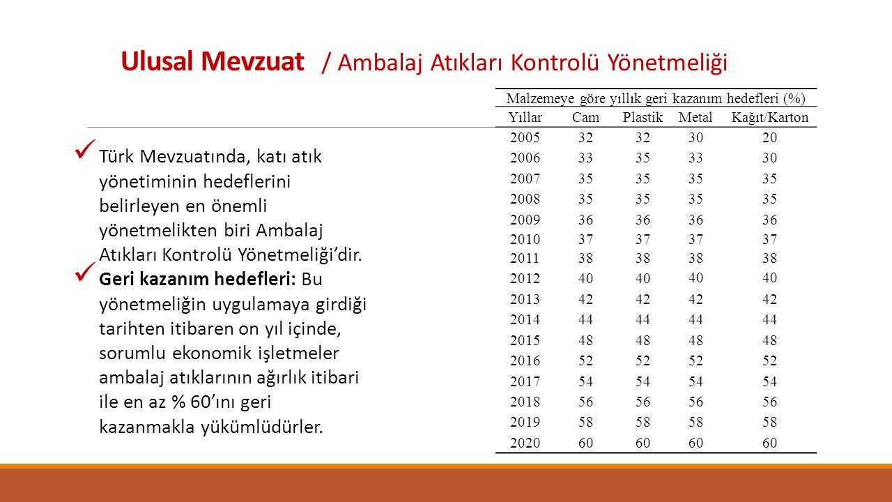 Malzemeye göre yıllık geri kazanım hedefleri (%)