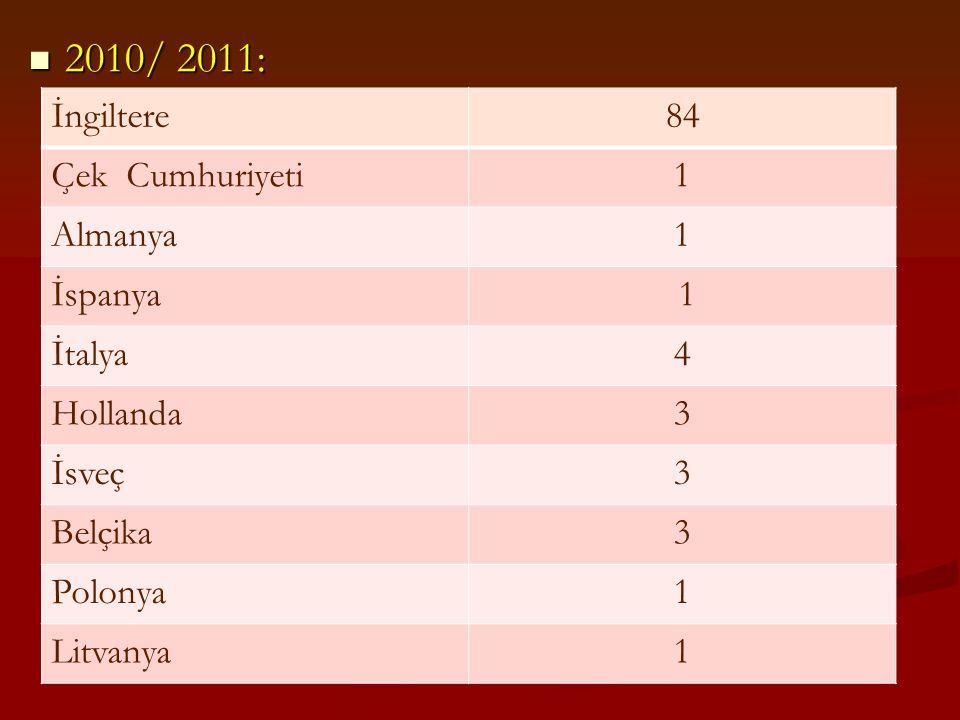 2010/ 2011: İngiltere 84 Çek Cumhuriyeti 1 Almanya İspanya İtalya 4
