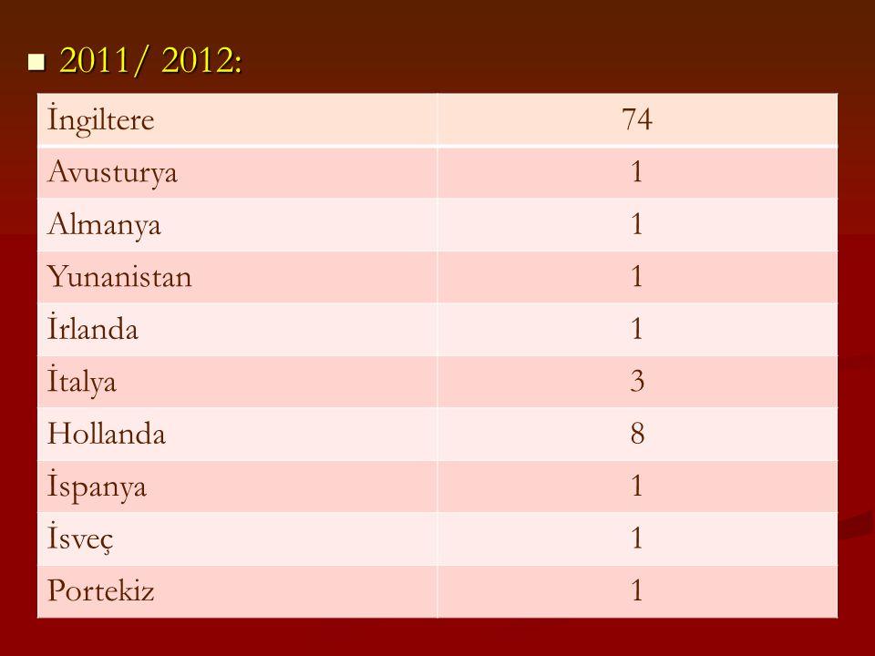 2011/ 2012: İngiltere 74 Avusturya 1 Almanya Yunanistan İrlanda İtalya