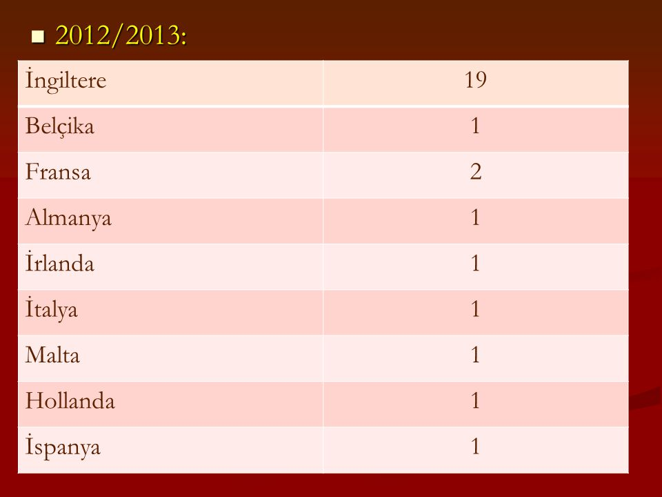 2012/2013: İngiltere 19 Belçika 1 Fransa 2 Almanya İrlanda İtalya