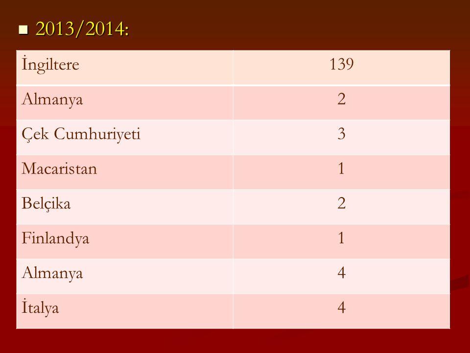 2013/2014: İngiltere 139 Almanya 2 Çek Cumhuriyeti 3 Macaristan 1