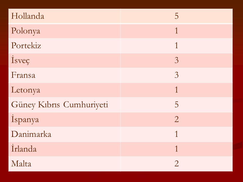 Hollanda 5. Polonya. 1. Portekiz. İsveç. 3. Fransa. Letonya. Güney Kıbrıs Cumhuriyeti. İspanya.