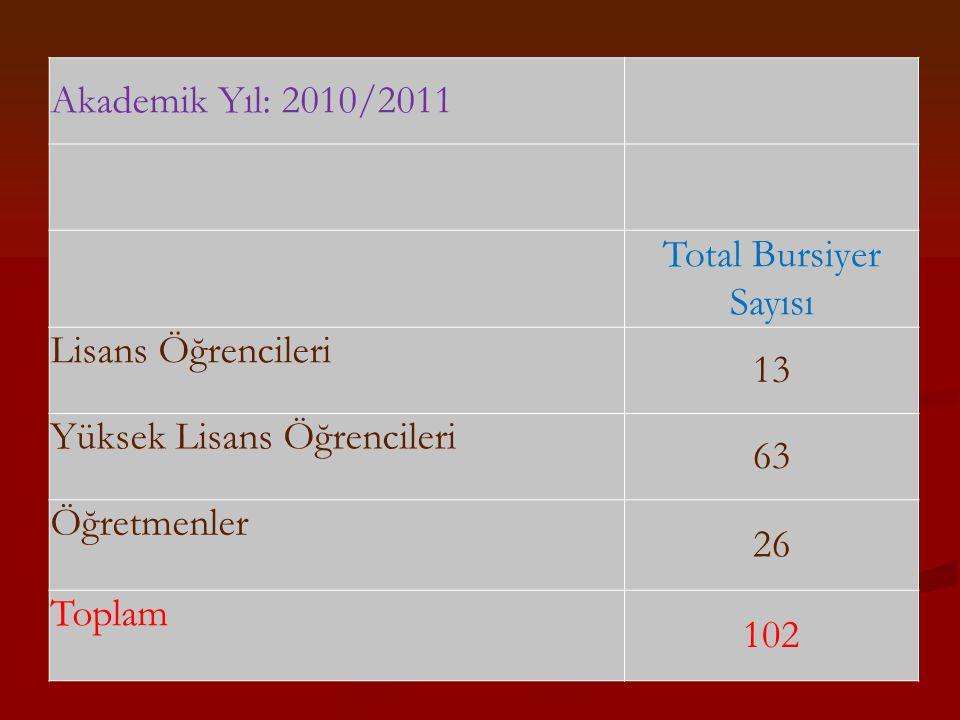 Akademik Yıl: 2010/2011 Total Bursiyer Sayısı. Lisans Öğrencileri. 13. Yüksek Lisans Öğrencileri.