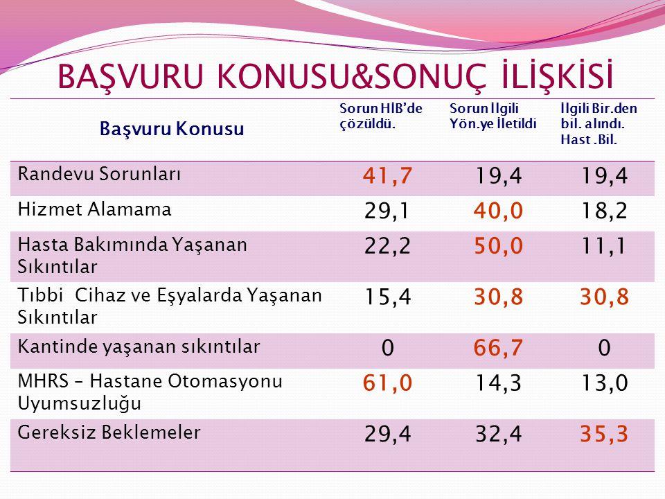 BAŞVURU KONUSU&SONUÇ İLİŞKİSİ