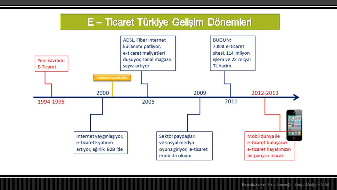 E – Ticaret Türkiye Gelişim Dönemleri