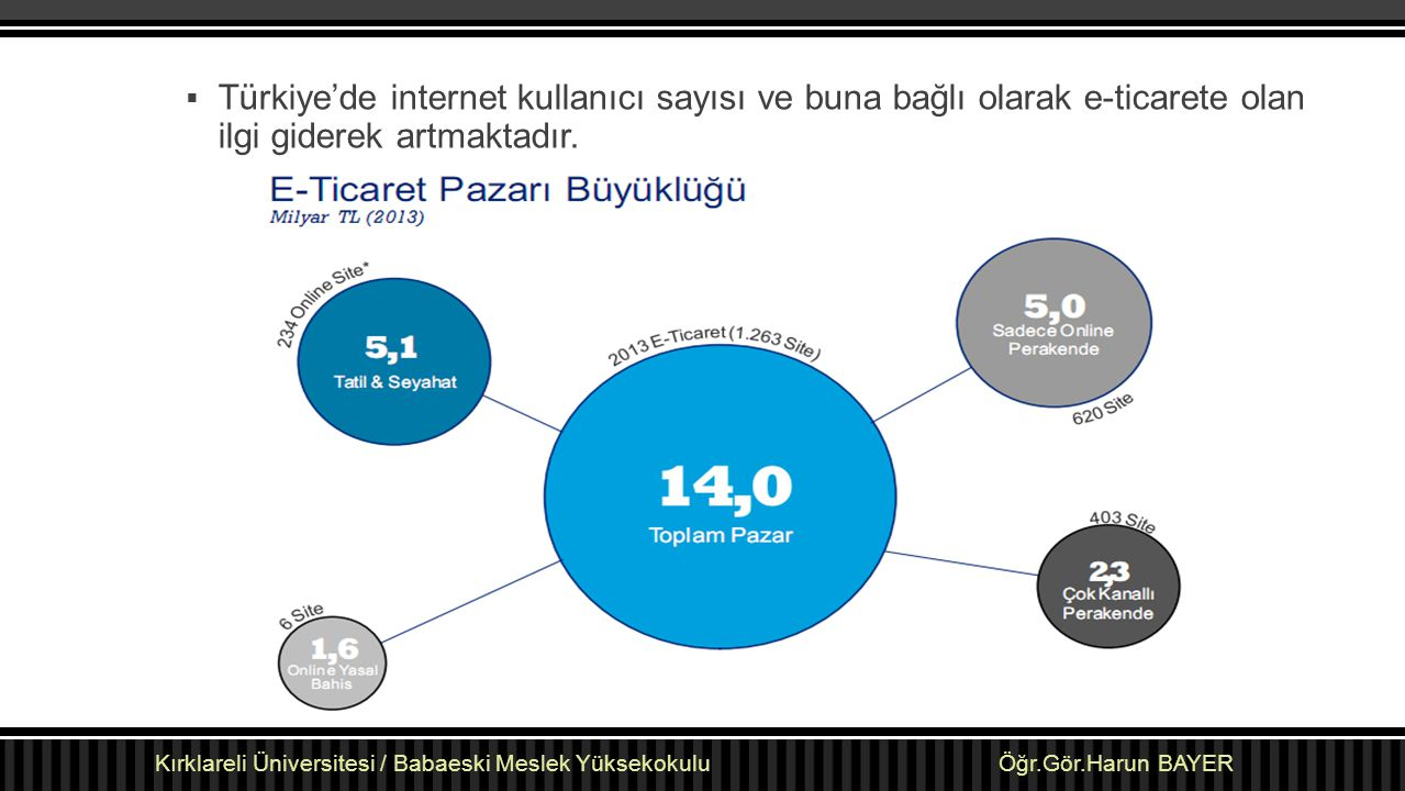 Türkiye'de internet kullanıcı sayısı ve buna bağlı olarak e-ticarete olan ilgi giderek artmaktadır.