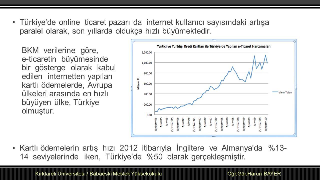 Türkiye'de online ticaret pazarı da internet kullanıcı sayısındaki artışa paralel olarak, son yıllarda oldukça hızlı büyümektedir.