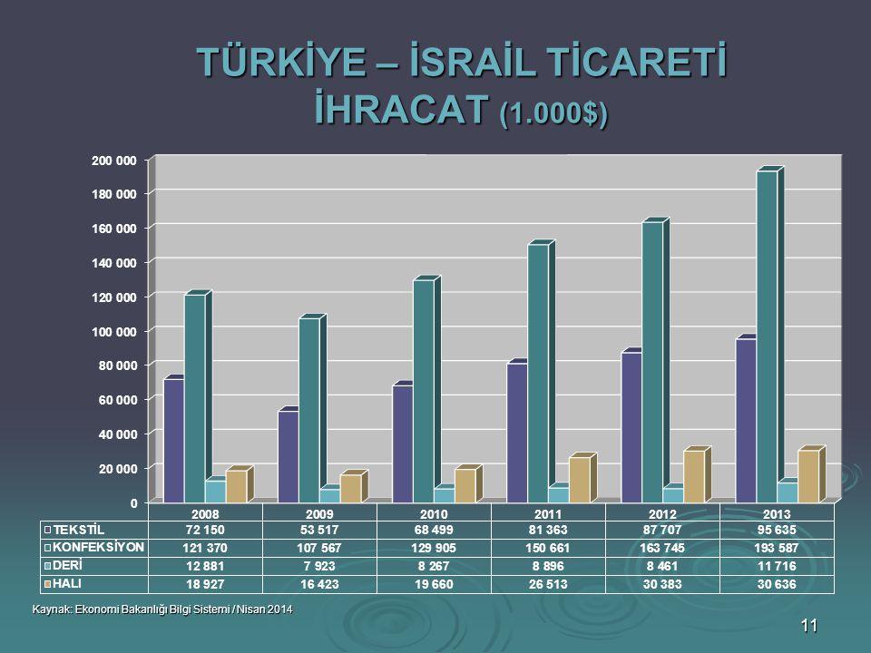 TÜRKİYE – İSRAİL TİCARETİ İHRACAT (1.000$)