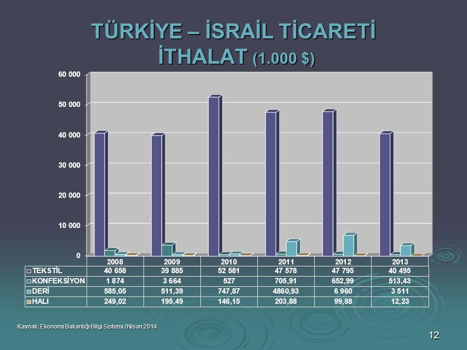 TÜRKİYE – İSRAİL TİCARETİ İTHALAT (1.000 $)