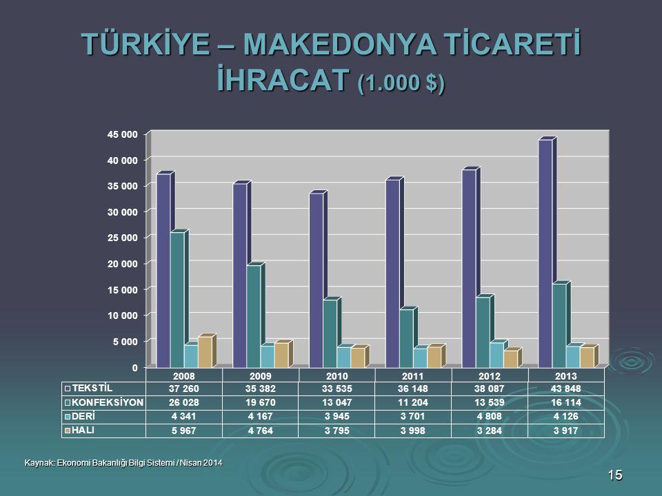 TÜRKİYE – MAKEDONYA TİCARETİ İHRACAT (1.000 $)