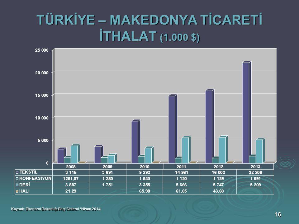 TÜRKİYE – MAKEDONYA TİCARETİ İTHALAT (1.000 $)