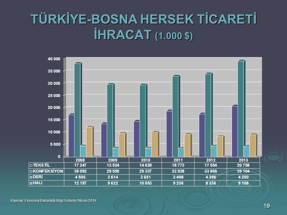 TÜRKİYE-BOSNA HERSEK TİCARETİ İHRACAT (1.000 $)