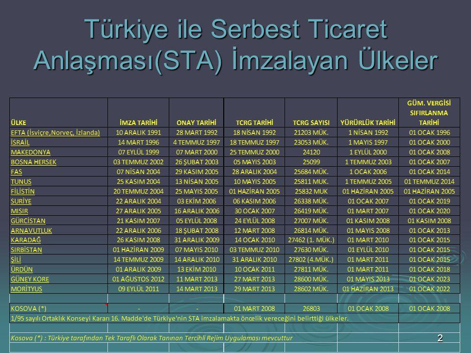 Türkiye ile Serbest Ticaret Anlaşması(STA) İmzalayan Ülkeler