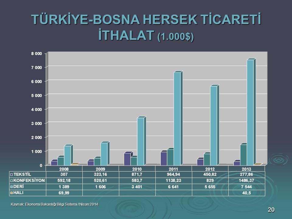 TÜRKİYE-BOSNA HERSEK TİCARETİ İTHALAT (1.000$)