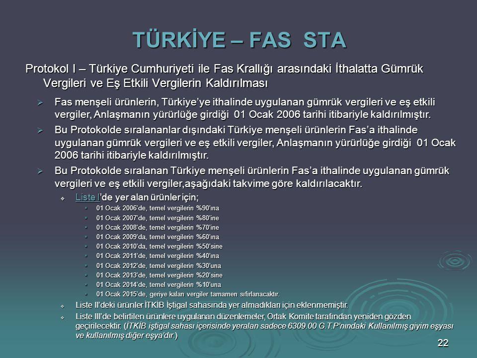 TÜRKİYE – FAS STA Protokol I – Türkiye Cumhuriyeti ile Fas Krallığı arasındaki İthalatta Gümrük Vergileri ve Eş Etkili Vergilerin Kaldırılması.