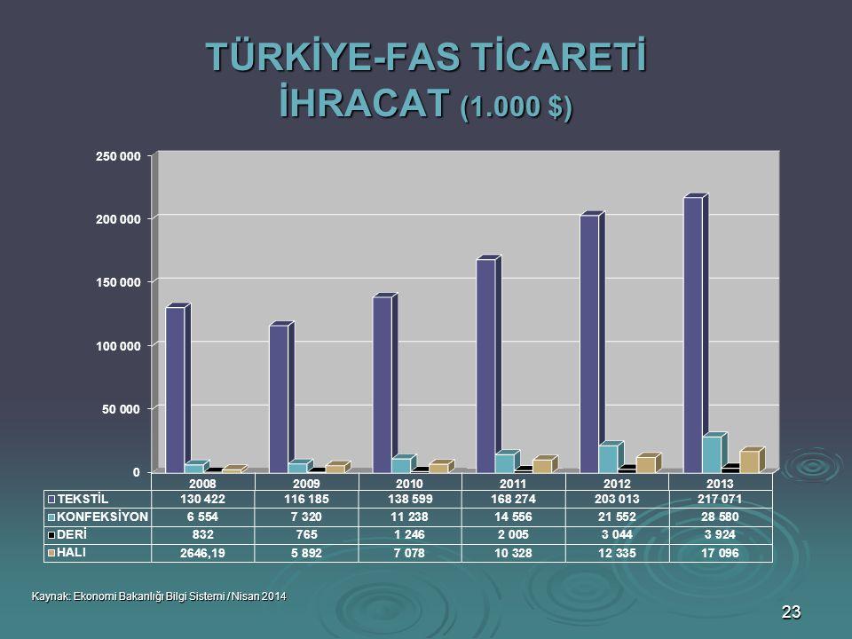 TÜRKİYE-FAS TİCARETİ İHRACAT (1.000 $)