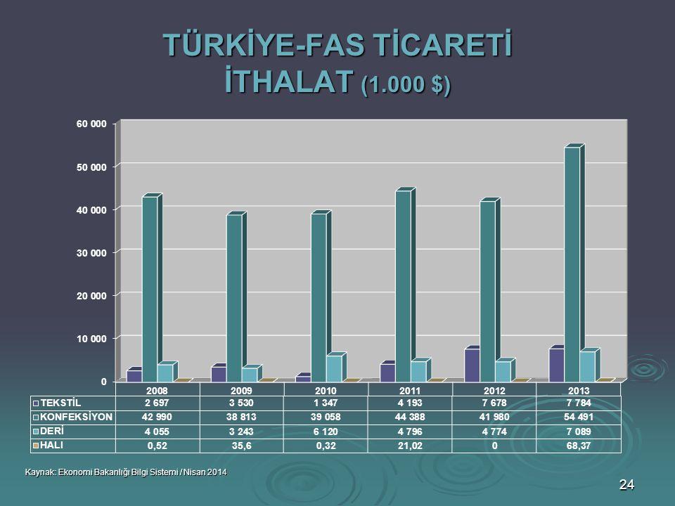 TÜRKİYE-FAS TİCARETİ İTHALAT (1.000 $)