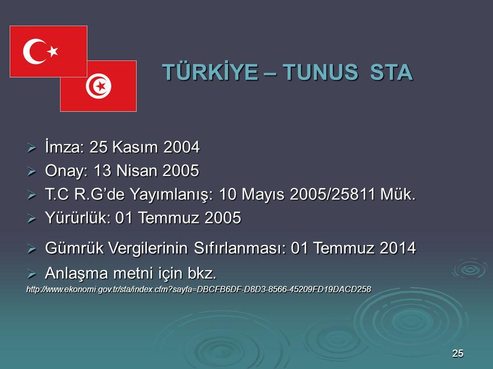 TÜRKİYE – TUNUS STA İmza: 25 Kasım 2004 Onay: 13 Nisan 2005