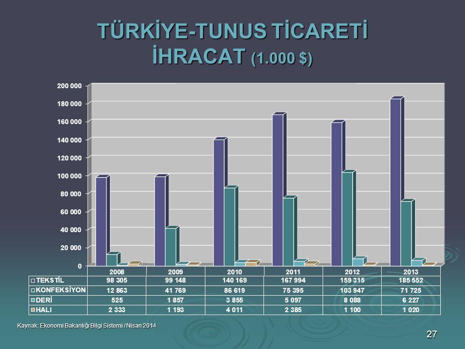 TÜRKİYE-TUNUS TİCARETİ İHRACAT (1.000 $)