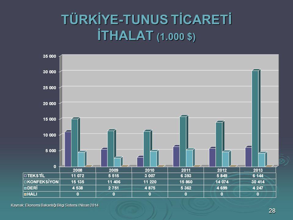 TÜRKİYE-TUNUS TİCARETİ İTHALAT (1.000 $)