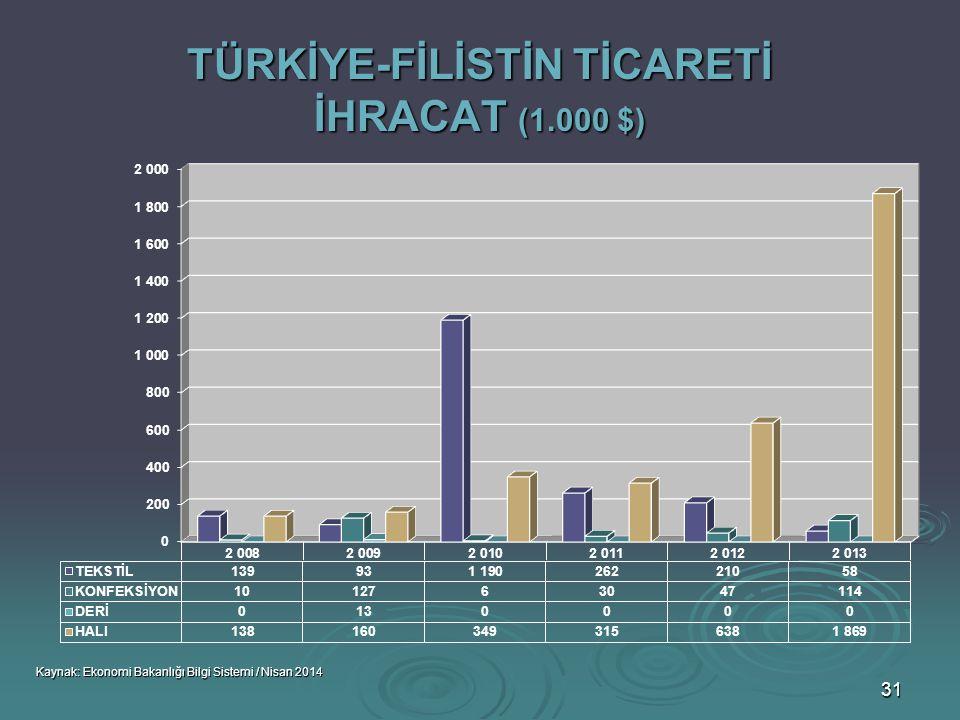 TÜRKİYE-FİLİSTİN TİCARETİ İHRACAT (1.000 $)