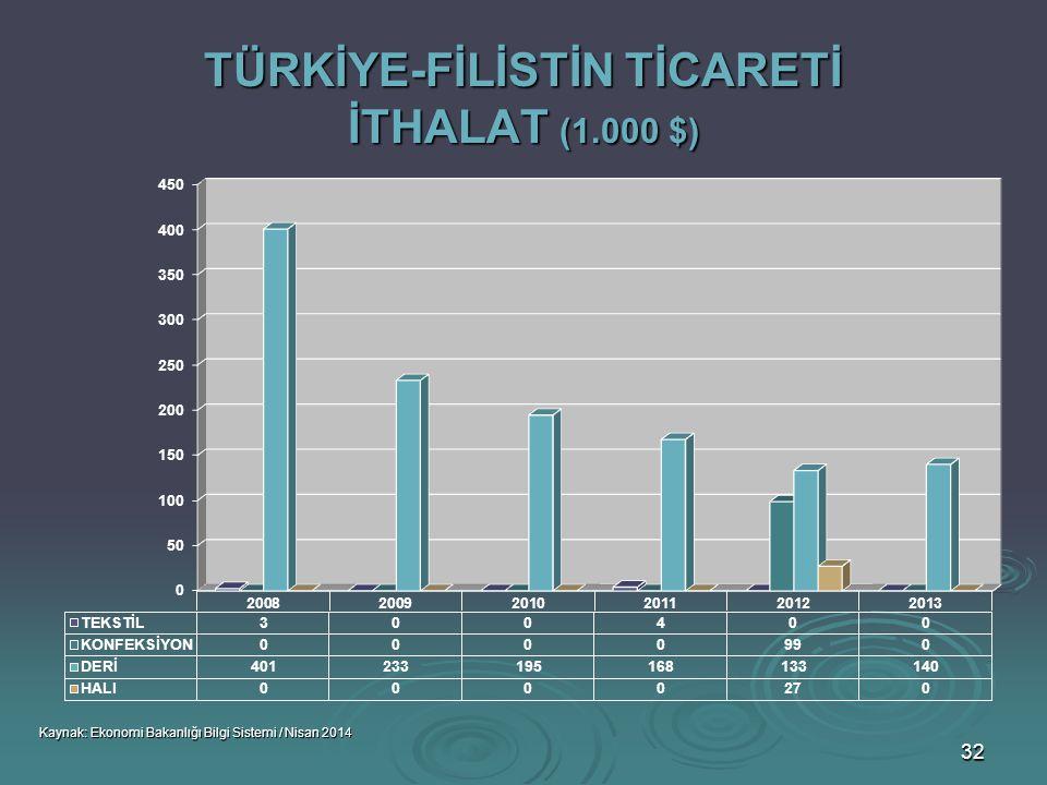TÜRKİYE-FİLİSTİN TİCARETİ İTHALAT (1.000 $)