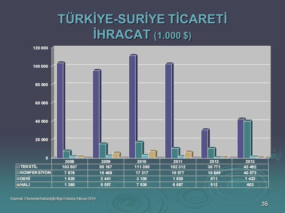 TÜRKİYE-SURİYE TİCARETİ İHRACAT (1.000 $)