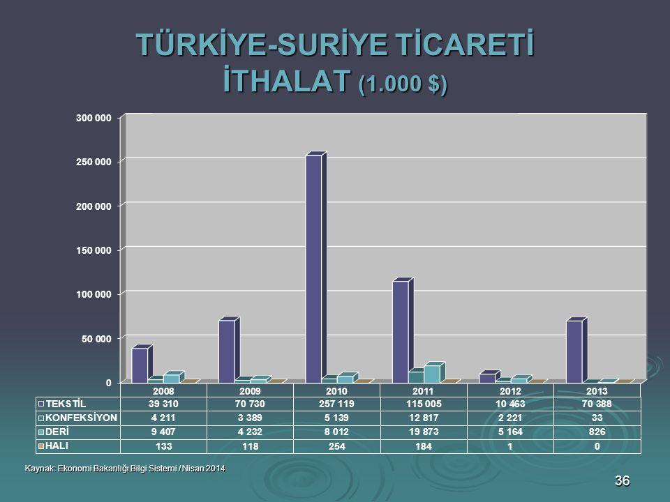 TÜRKİYE-SURİYE TİCARETİ İTHALAT (1.000 $)